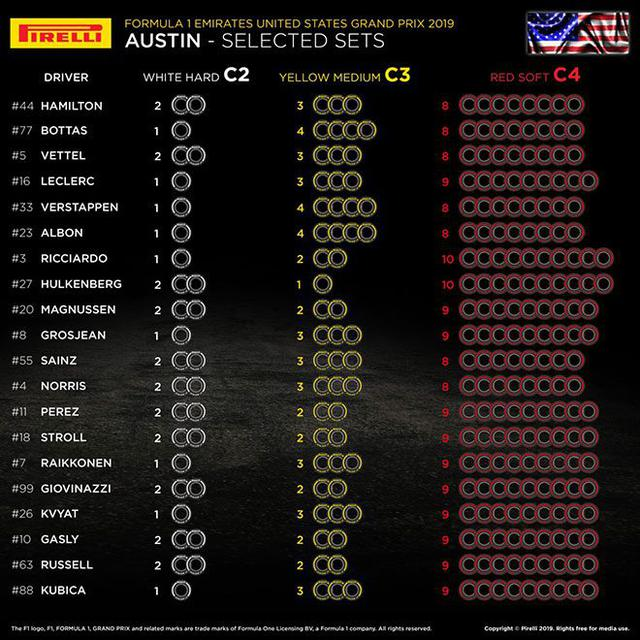 画像: アメリカGPでの各ドライバーの選択タイヤ。レッドブル・ホンダはふたりともハードタイヤを1セットしか持っていないことがどう出るか。ロングランのテストは行えないことになる。