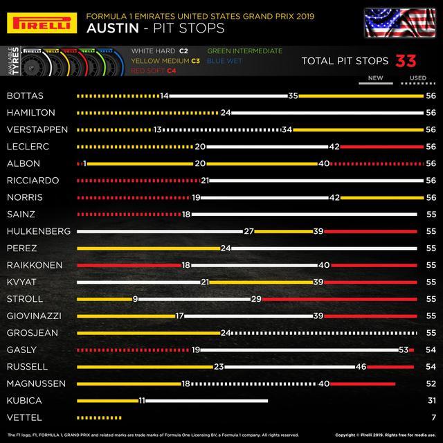 画像: アメリカGPの各ドライバーのタイヤ戦略。