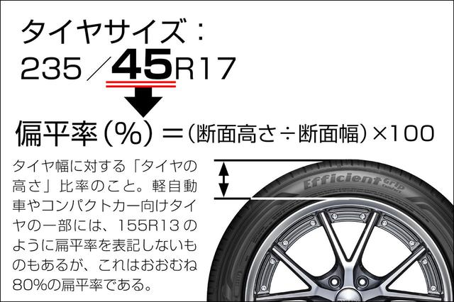 画像: タイヤサイズ235/45R17を例に、扁平率「45」がどこのことを表すのか解説。