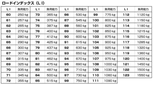画像: 195/65R15 89Hの「89」のように、タイヤサイズの後に記されるロードインデックスを表にして記載。