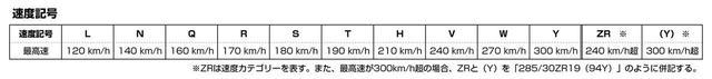 画像: 195/65R15 89Hの「H」のような、速度記号を表にして記載。