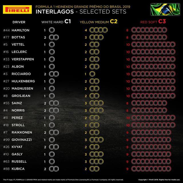 画像: ブラジルGPでの各ドライバーの選択タイヤ。