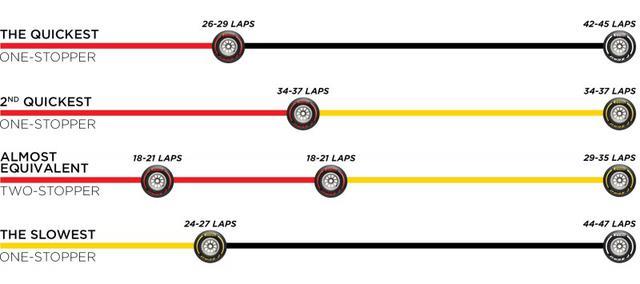 画像: ピレリが推奨するブラジルGPのタイヤ戦略。