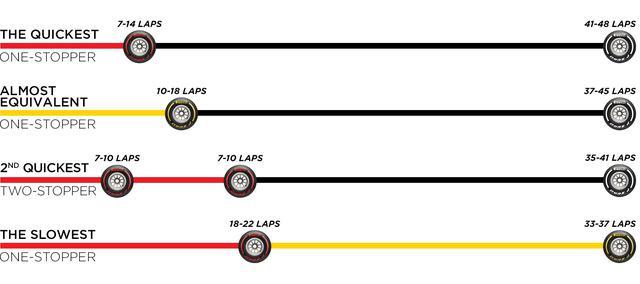 画像: ピレリが推奨するアブダビGPのタイヤ戦略。