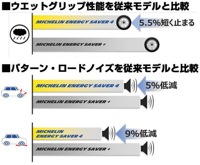 画像: 新品時の性能を、新製品の「エナジーセイバー4」と、従来モデルの「エナジーセイバー+」で比較した表。