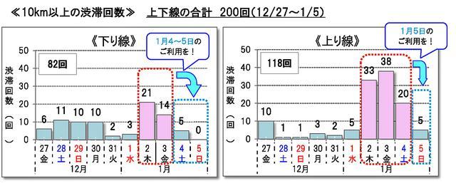画像: 各社による10km以上の渋滞予測カレンダー。できればピークを避けて利用したいもの。