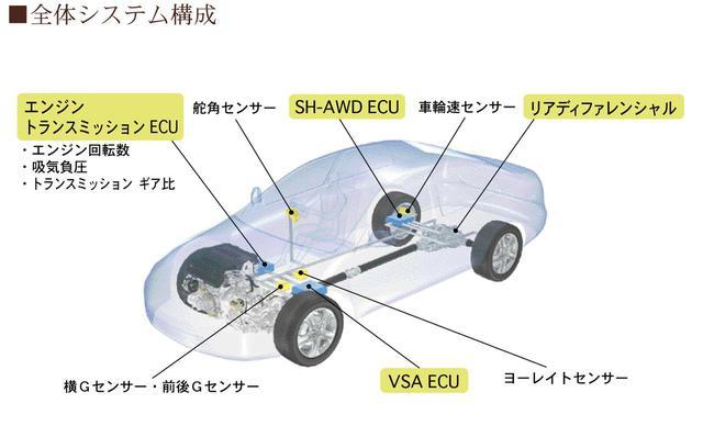 画像: SH-AWDは、電磁クラッチにより前後と後輪左右の駆動力を適正に配分し、高い駆動力とスムーズなコーナリングを実現するシステムだ。