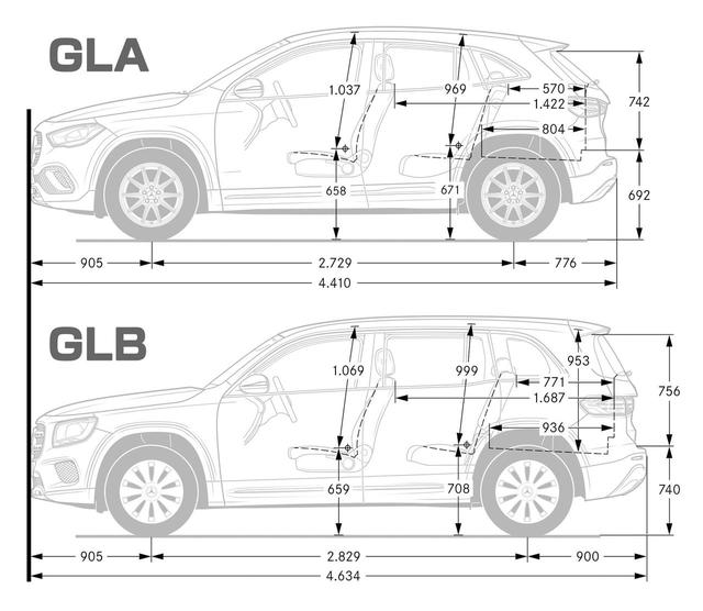 画像: GLA(上)とGLB(下)を比較。GLBは2列シート仕様になっているが、3列シート仕様もラインアップする。