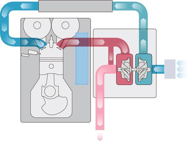 画像: タービン&シャフト動作の概念図。赤が排気で青が吸気。(ホンダ VTECターボより)
