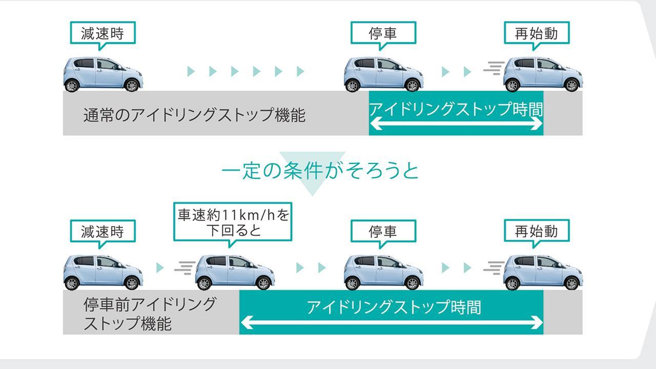 画像: スバル車のアイドリングストップ概念図。各メーカー、それぞれ工夫を凝らしている。
