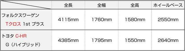 画像: フォルクスワーゲン Tクロスとトヨタ C-HRのボディサイズを比較。