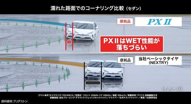 画像: Playz PX IIシリーズ(写真上)では、横滑りすやすい濡れたコーナリング路面で、より膨らみにくい。また磨耗しても変化は少ない。