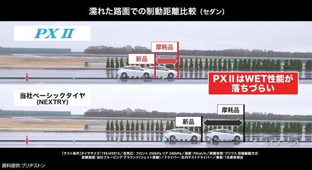 画像: Playz PX IIシリーズ(写真上)では、ウェット路面での制動距離が5%も短縮されている。また、磨耗しても変化は少ない。