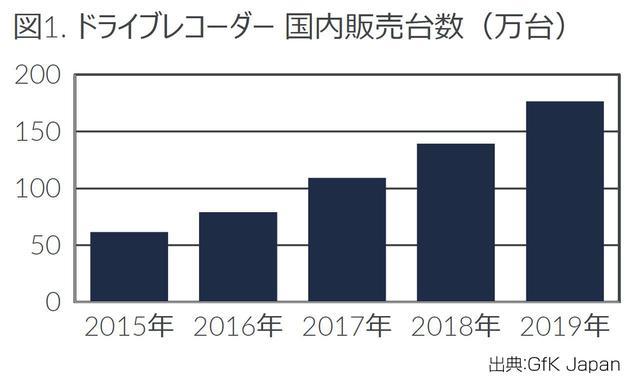 画像: 国内ドライブレコーダー市場の推移。2019年は177万台が販売された。