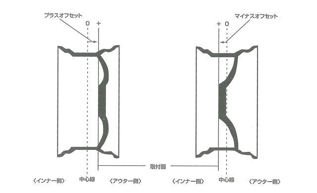 画像: インセット、アウトセットは、ホイールリム幅の中心線からディスク部の取り付け面までの距離をmmで示したもの。リムの中心線よりも外側ならアウトセット、内側ならインセットとなる。