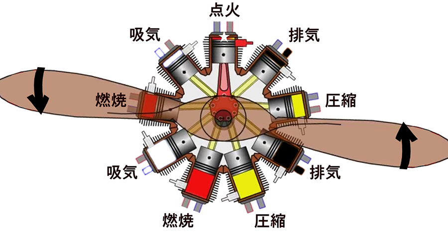 Images : 3番目の画像 - 星型エンジン - Webモーターマガジン