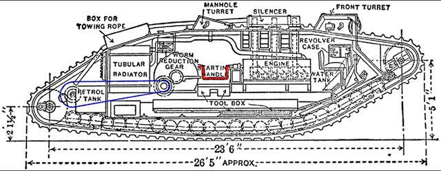 画像: マークIV型の内部。右から一段高い操縦席。16L 直6エンジンが隔壁もなく中央前方に鎮座する。始動用クランク(赤い部分)を介し、巨大なウォームギアがあり、動輪はチェーン駆動(青い部分)なのが驚き! 乗員は8名と、まさに船並み。小転輪にサスペンションはない。