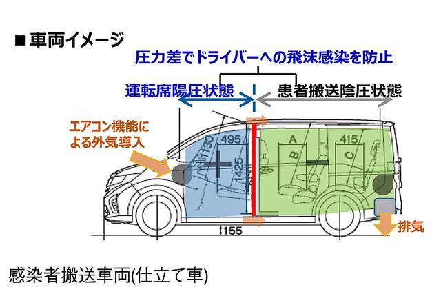 画像: 感染者を搬送するための車両の仕立て内容。前後席間の圧力差を利用して、飛沫感染を抑制する。