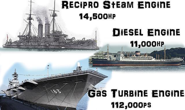 画像: タイトル画像:船といえば、甲板上構造物でひときわ目立つ煙突がシンボルである。しかし内部の機関は、時代とともに急激にかつ多種多様に進化した。上から戦艦 三笠、貨客船 氷川丸、護衛艦 いずも。