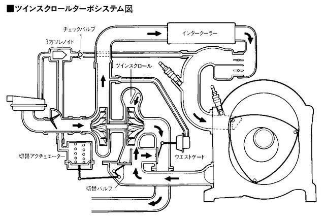 画像: 低回転時は排出ガス流量は少なく、高回転時には排出ガスは一気に増加する。そこで常に排出ガスエネルギーを有効に使うために考えられたのがツインスクロールターボだ。タービン手前の切り替えバルブを調整して、A/Rを変化させる仕組みだ。