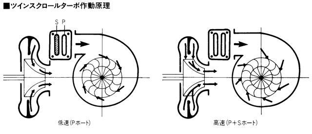 画像: 図左:P(プライマリー側)を通る排出ガスは、流速を高めながらブレードにほぼ直角に当たり、タービンを勢い良く回転させる。図右:エンジン回転が2600rpm以上になるとS(セカンダリー側)の通路も開く。ブレードに対して鈍角に排出ガスが当たるため、排気の通気抵抗が減少して大量の排出ガスが利用出来るようになる。