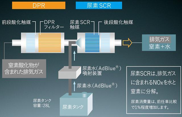 画像: 最新の排ガス浄化システム。左半分がディーゼル微粒子捕集フィルタ=DPR。右半分が尿素噴射による窒素酸化物分解装置=SCR。
