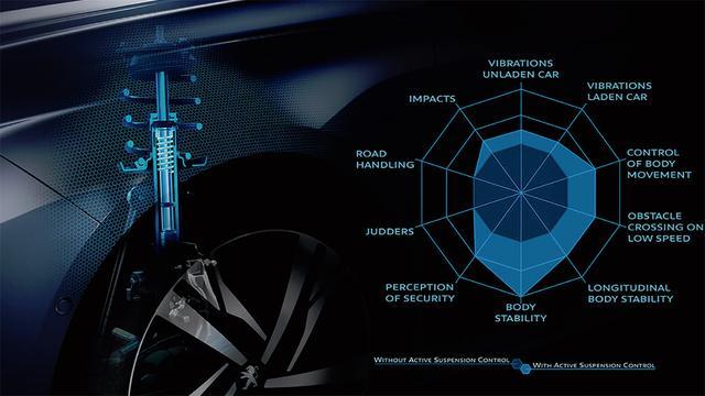 画像: 全車にプジョーでは初となる電子制御アクティブサスペンションを採用。走行状況、路面に応じてダンパーの減衰力をリアルタイムに制御し、乗り心地とハンドリングを高次元で両立している。