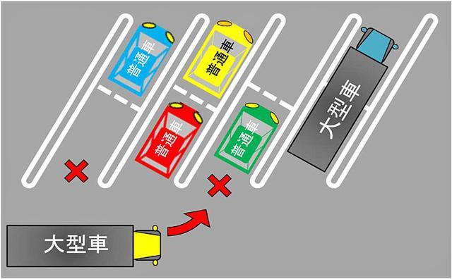 画像: 兼用マスに普通車が1台駐車していると、大型車は駐車できない。