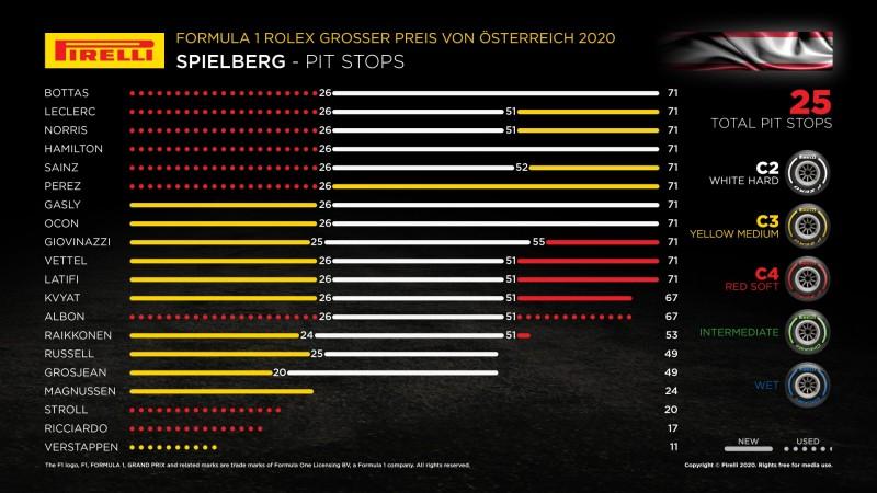 画像: 第1戦オステルライヒGP(オーストリアGP1)のタイヤ選択。ワンストップが予想されていたが、セーフティカーの導入もあり今回は2ストップが速さを見せた。