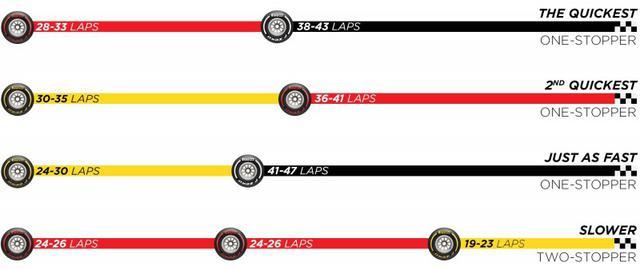 画像: ピレリが予選終了後にリリースした推奨タイヤ戦略。