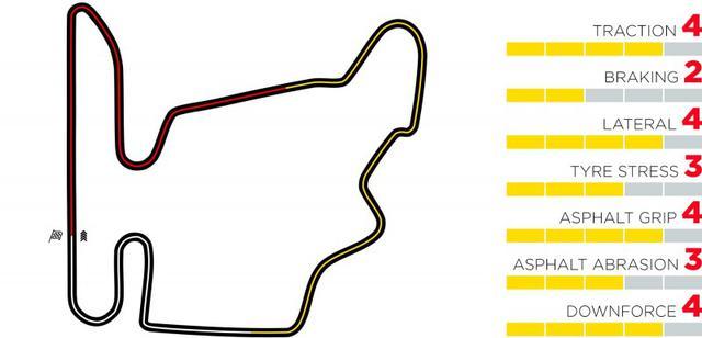 画像: ピレリによるハンガロリンクのコース分析。タイヤへのストレス、摩耗はそれほど大きくないと見ている。
