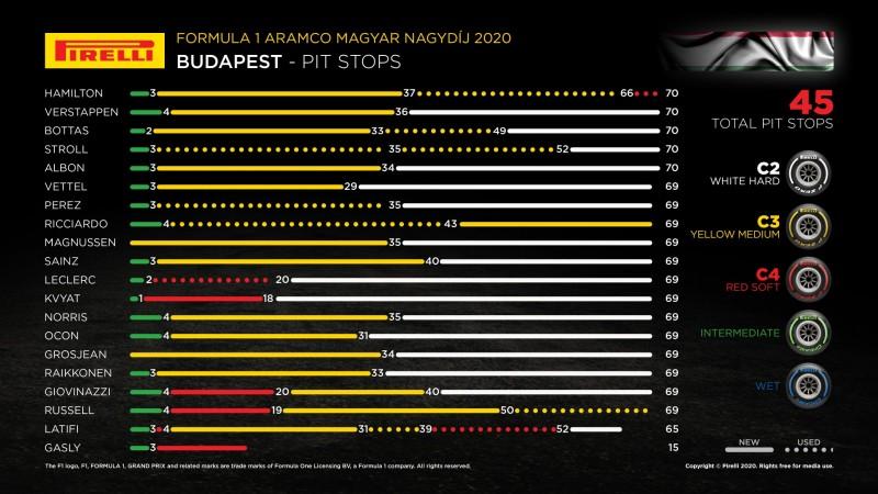 Images : 11番目の画像 - 2020年F1 第3戦ハンガリーGP - Webモーターマガジン