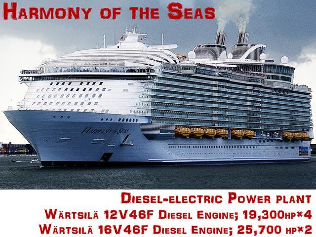 画像: タイトル画像:史上最大級のクルーズシップ「ハーモニー・オブ・ザ・シーズ」。喫水線から16+1階層のデッキを持つ巨大リゾートパーク。全長361m×全幅65m、22万6963総トンに6000人が乗船する。