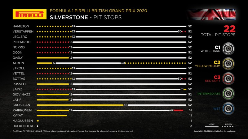 画像: 第4戦イギリスGPの各ドライバーのタイヤ戦略。ほとんどのドラーバーが12〜13周目にタイヤを交換して、残り40周をハードタイヤで走り切る戦略を選択。これが終盤ドラマを生み出すことになる。