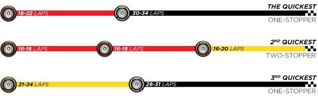 画像: 第4戦イギリスGP決勝レース前にピレリタイヤが推奨していたタイヤ戦略。セーフティカー導入のタイミングにより、想定よりタイヤ交換の時期が少し早くなっていた。ピレリはハードタイヤで28周から34周の走行を想定していたが、実際には40周近くを走ることになった。