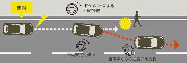 画像: 緊急時操舵支援機能のイメージ。