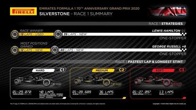 画像: ピレリが発表した第5戦70周年記念GPに向けての参考データ。第4戦イギリスGPでの優勝者ルイス・ハミルトンと最もポジションを上げたジョージ・ラッセル(ウイリアムズ)が選択したタイヤ戦略、各タイヤのベストタイムと最多周回数などが表示されている。
