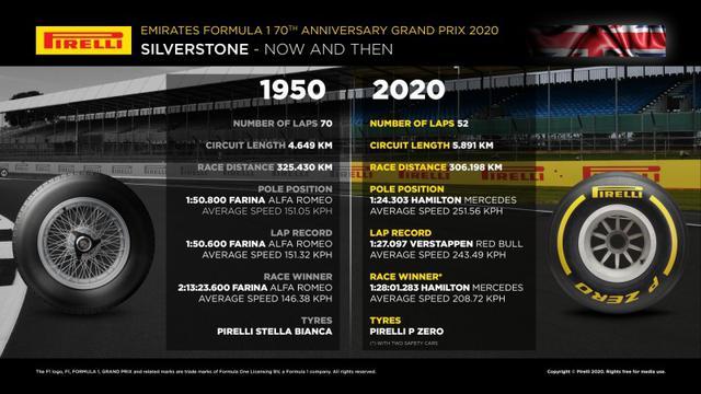 画像: ピレリによる1950年第1回グランプリと前戦イギリスGPのデータ比較。ちなみに第1回グランプリの優勝車、アルファロメオ ティーポ158もピレリタイヤを装着していた。