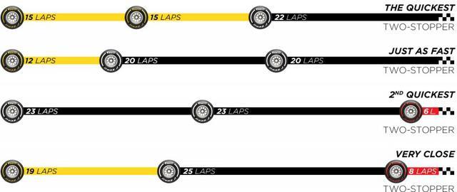 画像: ピレリが推奨するイギリスGP決勝のタイヤ戦略。