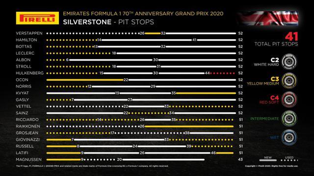 画像: 第5戦70周年記念GPの各ドライバーのタイヤ戦略。ハードタイヤ、ミディアムタイヤを中心に、さまざまな戦略が選ばれた。2ストッパーが主流で、ワンストッパーは2人、3ストッパーは4人だった。