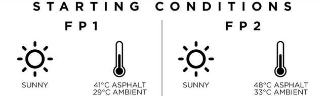 画像: フリー走行の天候と気温。予選、決勝と同じ時間帯で行われた2回目はかなり気温が上昇した。