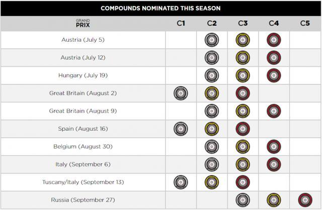 画像: ピレリが各グランプリに供給するタイヤコンパウンド。スペインGPは昨年5月に開催された時と同じ硬めのタイヤ設定、気温の上昇がどう影響するか。