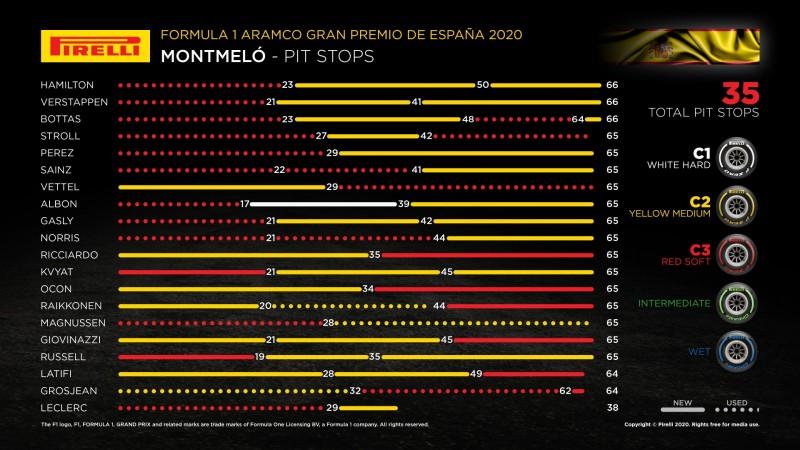 画像: 各ドライバーのタイヤ戦略。上位10台の中でも戦略はさまざま、レースを通してハードを使用したのはアルボンだけだった。