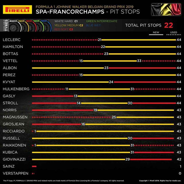 画像: 昨年2019年のベルギーGPの各チームのタイヤ戦略。昨年はワンストップ戦略が正解だったようだ、今年はどうなるか。