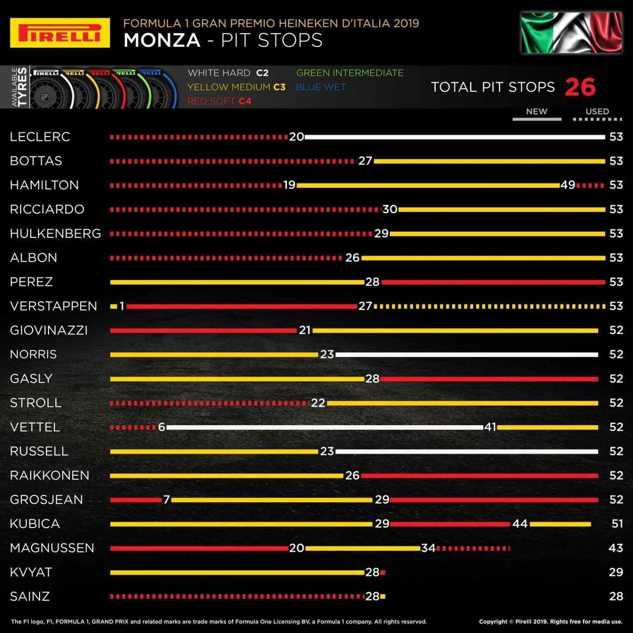 画像: 昨年2019年のイタリアGPでの各ドライバーのタイヤ戦略。タイヤ選択、交換のタイミングなど、さまざまな戦略があった。