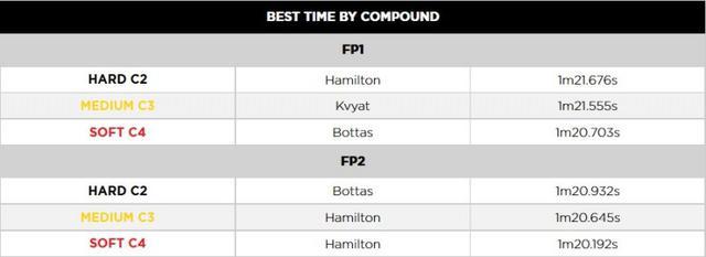 画像: 各タイヤコンパウンドのベストタイム。フリー走行2回目のソフトとハードのベストタムを比較すると0.74秒しかない。