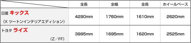 画像: キックスとライズの寸法比較。キックスのほうがひとまわり大きいことがわかる。