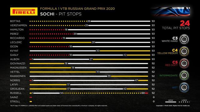 画像: ロシアGPの各ドライバーのタイヤ戦略。