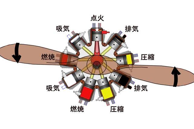 画像: 以前にも紹介した星型エンジンの原理図。星型エンジンは非常に小型軽量かつ合理的に多気筒・大出力が得られ、航空機に最適なエンジンだった