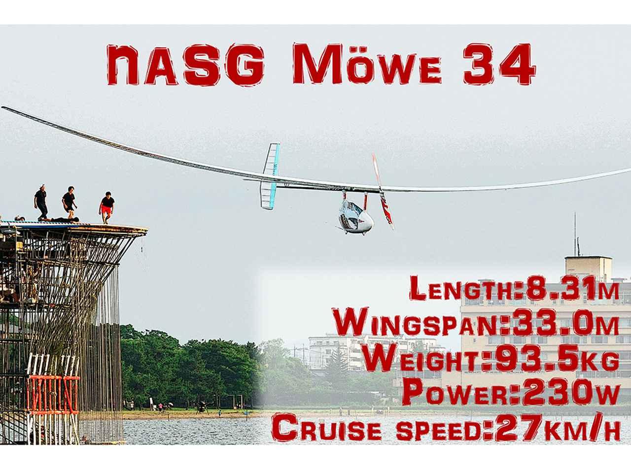 画像: タイトル画像:33m以上、アスペクト比36前後の細長い主翼は、大きな揚力を得ながら空気抵抗の軽減に貢献し、1.3Gまで耐える。現在、製作中のメーヴェは36号機となる伝統を継承している。